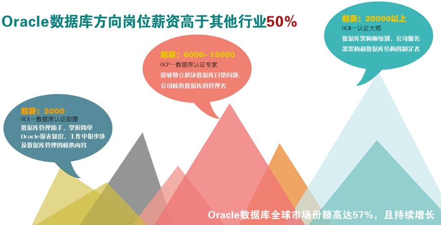 重庆oracle认证培训课程
