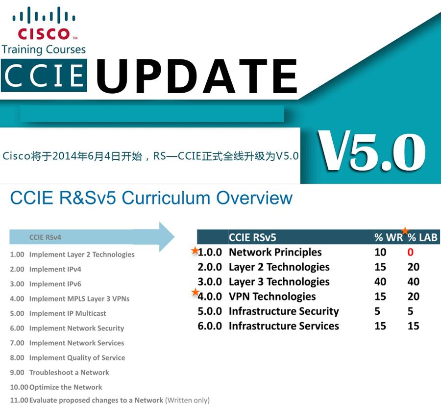 ccie认证课程12