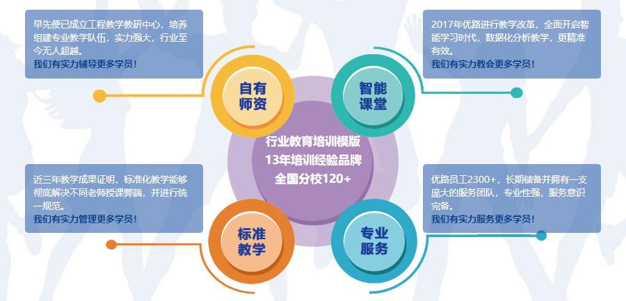 北京二级造价工程师培训多少钱