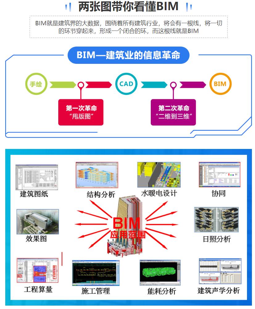 BIM大数据